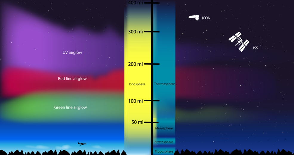 NASA / Revolutions in Understanding the Ionosphere, Earth's Interface to Space
